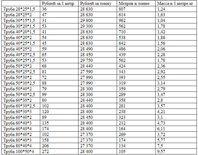 таблица вес квадрата стального
